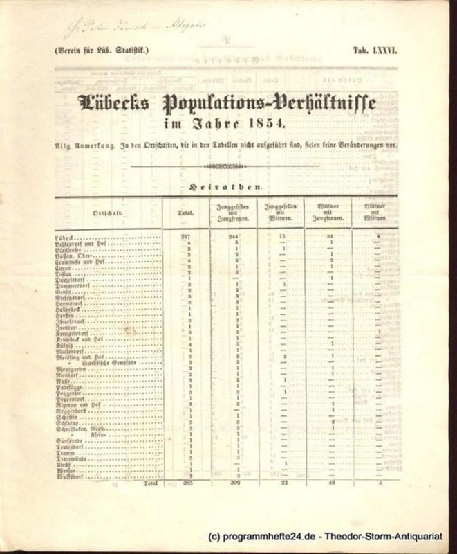 Verein für Lüb. Statistik Lübecks Populations-Verhältnisse im Jahre 1854. Tab. LXXVI.