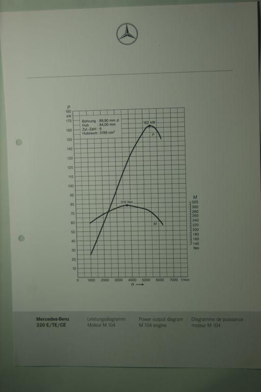 Mercedes-Benz: Mercedes-Benz Leistungsdiagramm 320E/TE/CE aus den 1980igern