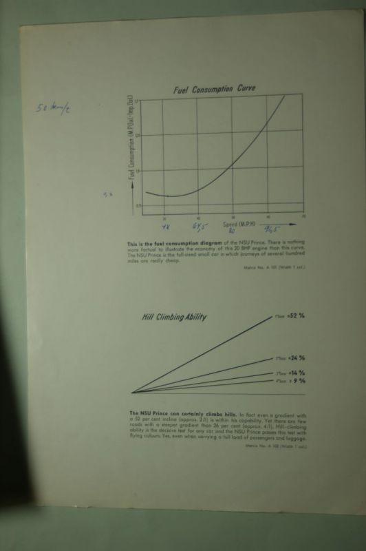NSU: Verbrauchsdiagramm NSU Prinz (Prince) aus den 1960igern
