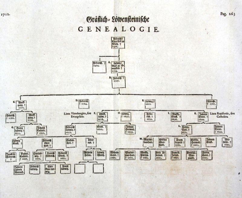1715 Friedrich I Pfalz Stammbaum Genealogie Löwenstein family tree 0