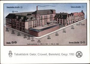 Künstler Ak Bielefeld, Tabakfabrik Gebr. Crüwell, Neustädter Straße, Obern Straße