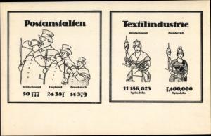 Ak Postanstalten Deutschland, England, Frankreich, Textilindustrie, Propaganda Kaiserreich