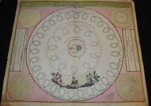 Doppelmaier - Motus planetarum superiorum – Himmelskarte 1742