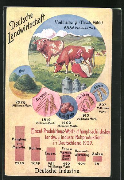 AK Volkswirtschaftliche Wahrheiten, Karte 1: Deutsche Landwirtschaft, Viehaltung, Kühe