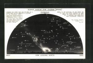 AK London, The Science Museum, Star Diagram, Spring, Overhead, View looking North, Polaris, Draco und Hercules