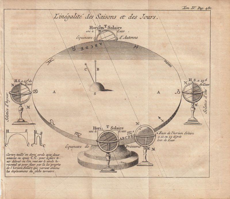 Astronomie Ungleicheit Jahreszeiten Tage Orig Kupferstich 1735